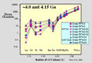 Rare earth element content in 3.3 to 3.6 Ga zircons